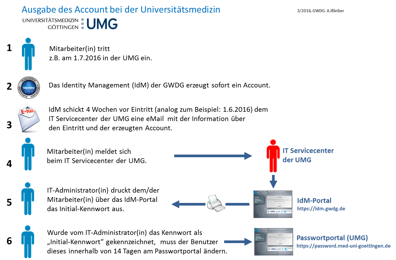 Ausgabe des Passwortes bei der Universitätsmedizin (UMG)